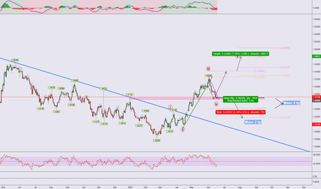 EURAUD: EURAUD**Waiting for a retracement to buy