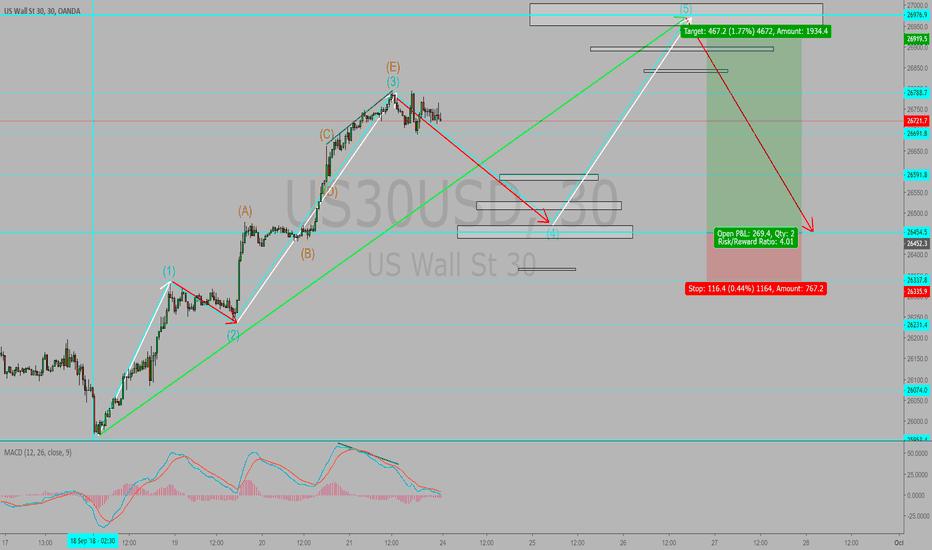 US30USD: Dow Jones in 30 min