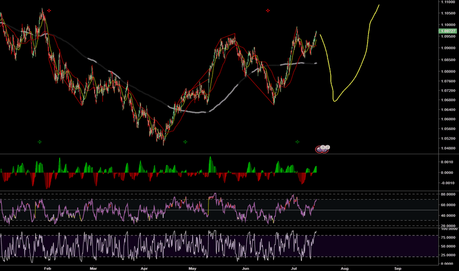AUDNZD: AUDNZD short and then long