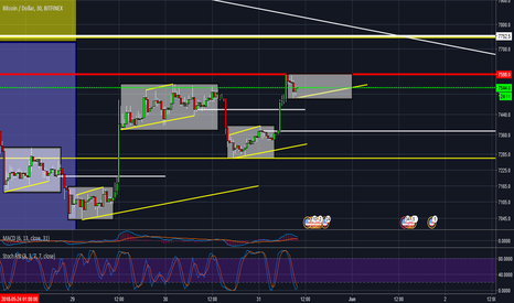 BTCUSD: #Bitcoin are bears going to let bulls up another leg again Y/N