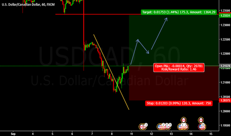 USDCAD: Buy Entry USDCAD @ 306.50