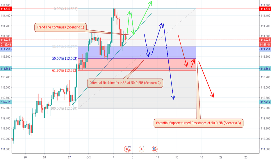 USDJPY: What to Expect from Today's NFP? THREE SCENARIOS!