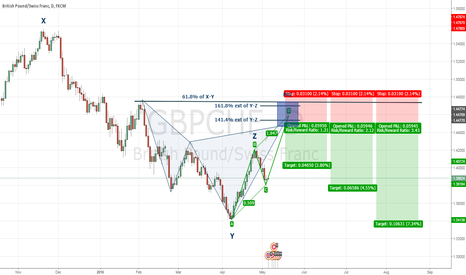 GBPCHF: GBPCHF Cypher Pattern and some structure