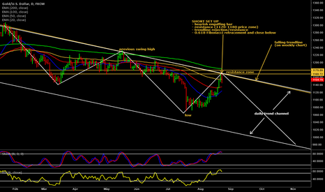 XAUUSD: Shorting Gold to join the downtrend