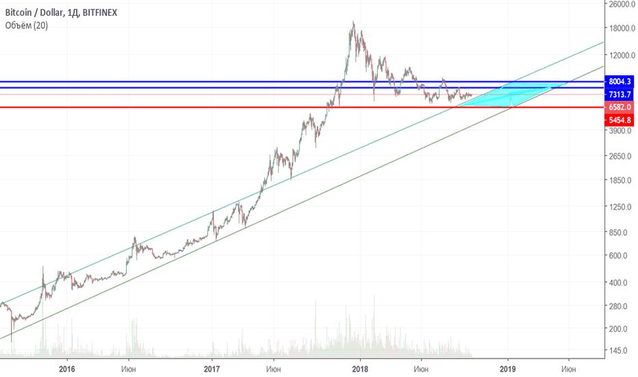 BTCUSD: BTCUSD движение в  восходящем канале на логарифмическом графике