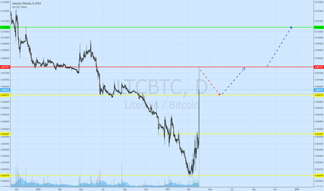 LTCBTC: Is the Silver rising again?