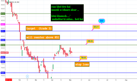 BSE: good positive upmove in couple of days !!!!!!!