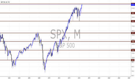 SPX: S&P500 views by Pounds_fx