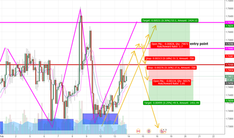 GBPCAD: what will happen?