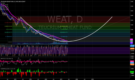 WEAT: WEAT - setup long play 1/2 (daily chart)