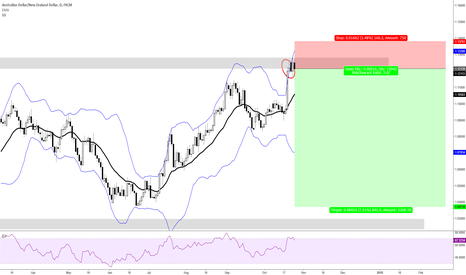 AUDNZD: Does Dist Hold?
