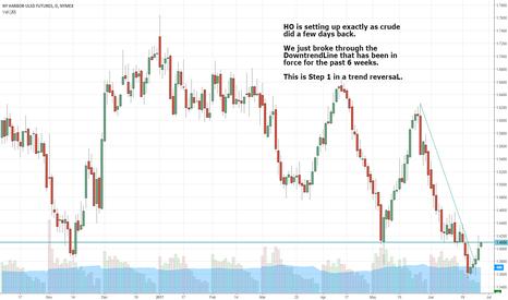 HO1!: HO is setting up like Crude did a few days back.