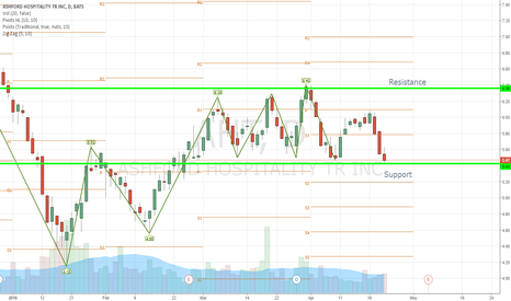 AHT: AHT - solid support pattern