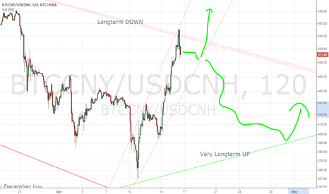 BTCCNY/USDCNH: Breaking out the longterm down trend?