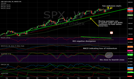 SPX: $SPX Weekly, 05/16/2014: Two consecutive indecision dojis