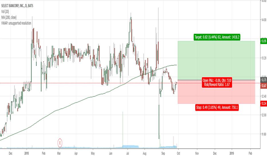 SLCT: SLCT - Cluster buy