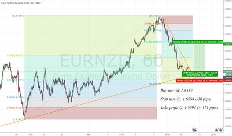 EURNZD: Great risk/reward buy opportunity