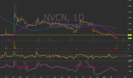 NVCN: $NVCN - Daily chart. #Biotech