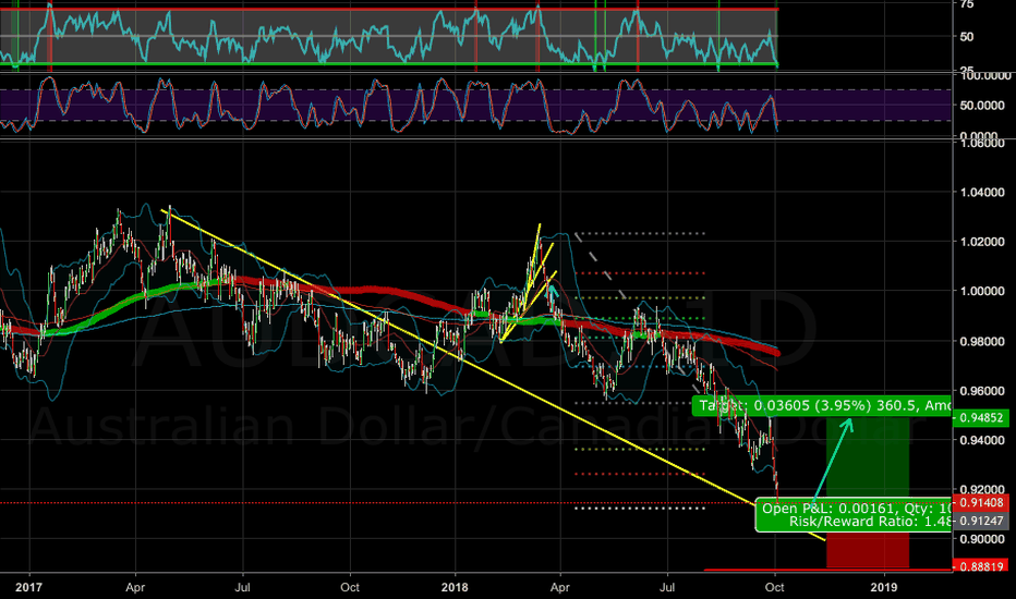 AUDCAD: BUY AUDCAD LONG TERM HIGH PROBABILITY TRADE 80%, WAITING CONFIRM