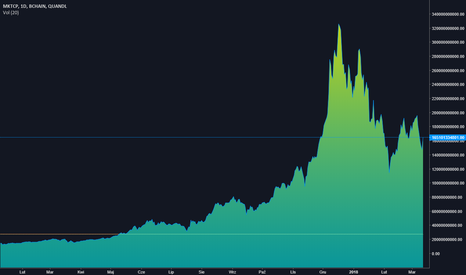 BCHAIN/MKTCP: Kapitalizacja Bitcoina.