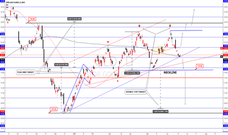 GLD: GLD / GOLD double top