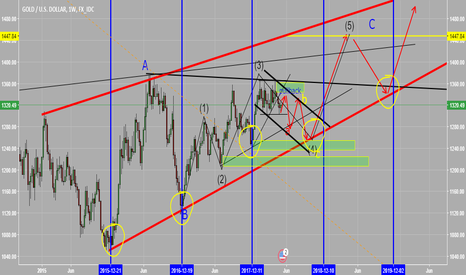 XAUUSD: my expectation yearly cycle of gold