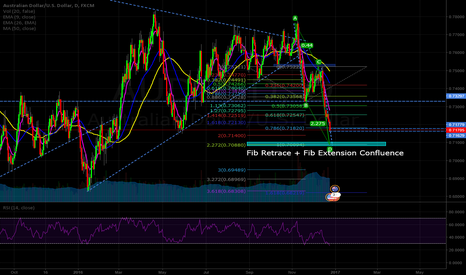 AUDUSD: AUDUSD Located a PRZ