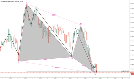 GBPNZD: gbpnzd. butterfly