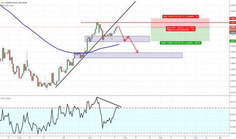 EURGBP: EUR/GBP - Possibile short