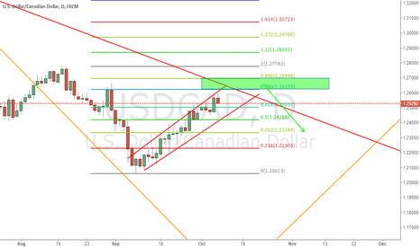 USDCAD: Check if greenzone will get some resistance