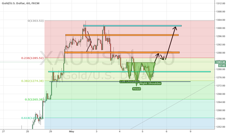 XAUUSD: XAU USD Inverted H&S on H1