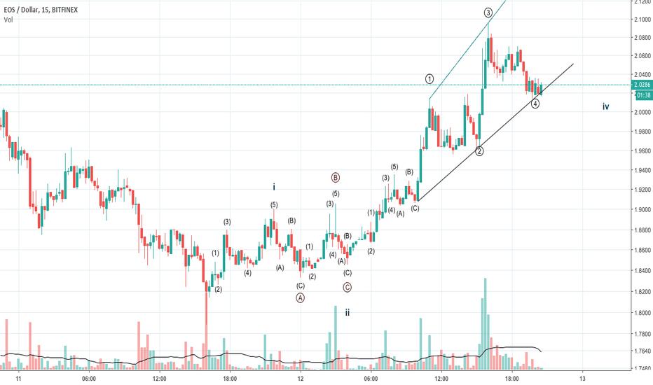 EOSUSD: EOSUSD, Elliott wave count, m15 chart, bullish