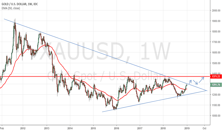 XAUUSD: GOLD Facing Descending Trendline resistance. Likely to Break It