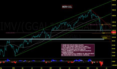 IMV/(GGAL*10/GGAL): MERVAL CCL - ESCENARIOS Y SITUACION