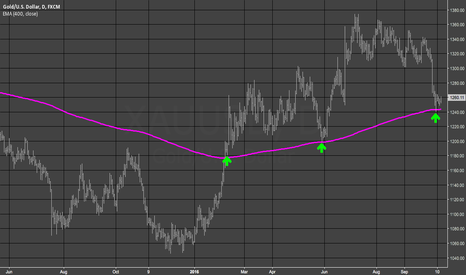 XAUUSD: Gold - Keeping it Simple..