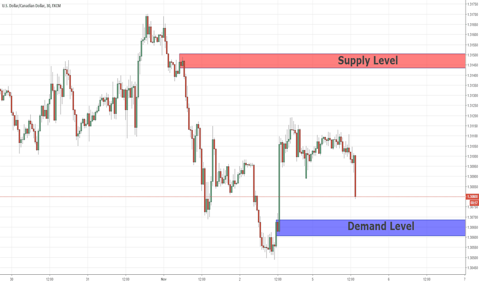 USDCAD: Intraday Key Levels  USDCAD  05/11/18