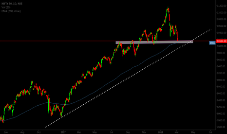 NIFTY: Will trend line be touched ?