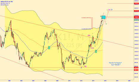 NK1!: $NIKKEI - Extended Third Wave