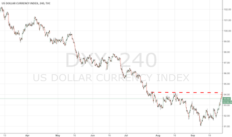 DXY: FED makes U-turn setting ground for USD reversal