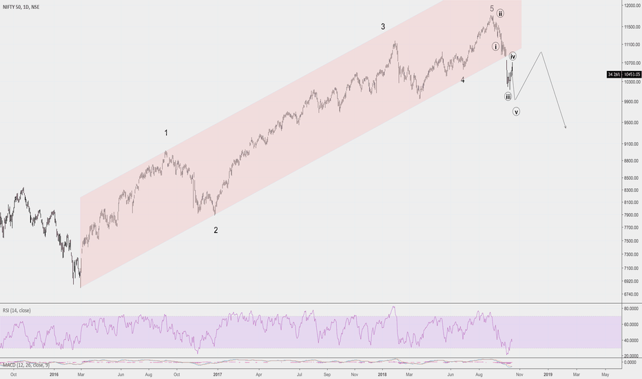 NIFTY: Ready For The Nifty 50 Crash?
