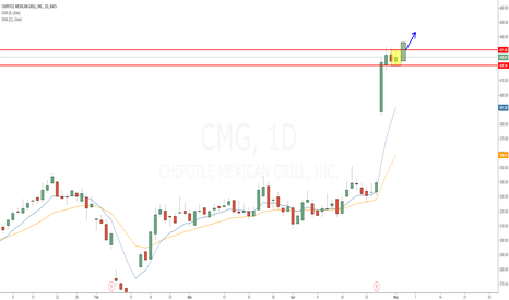CMG: CMG Daily shooter after earnings