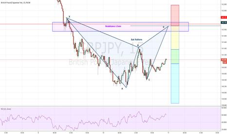 GBPJPY: GBPJPY (Bat Pattern)