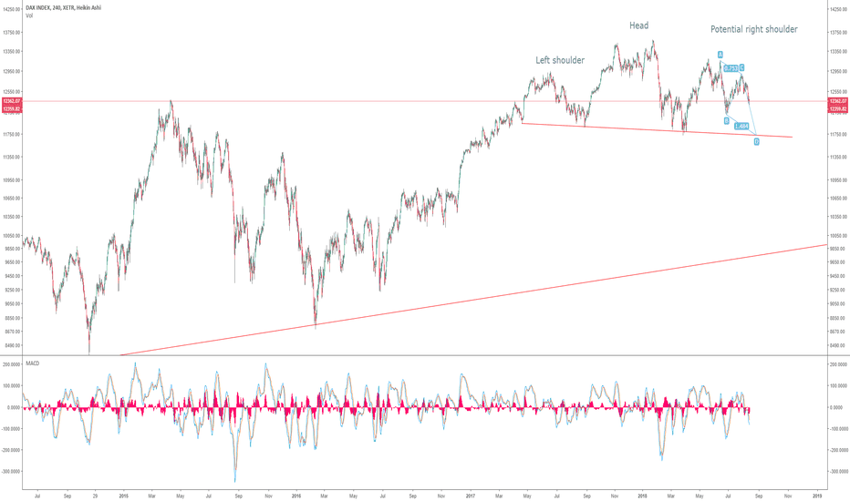 DAX: DAX: -5% to completing head & shoulder
