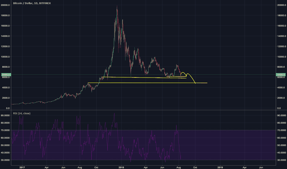 BTCUSD: Bitcoins slow decline below $5000 SHORT IDEA