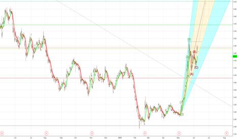 CHK: Trading Idea - CHK (Elliott Wave Analysis)