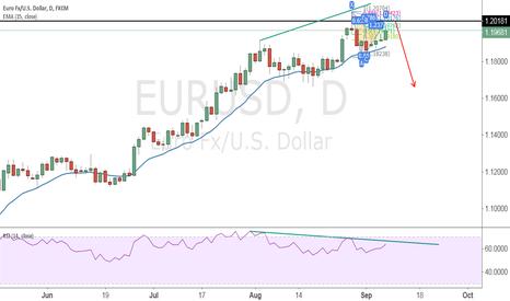 EURUSD: EURUSD  short !