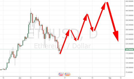 ETHUSD: NEW HIGH WILL COME NEXT MONTH