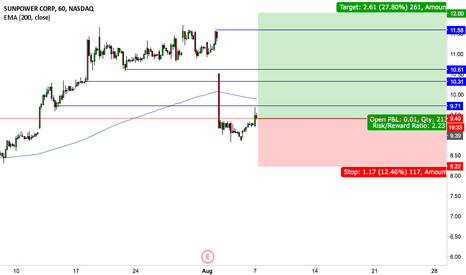 SPWR: Just another good entry!