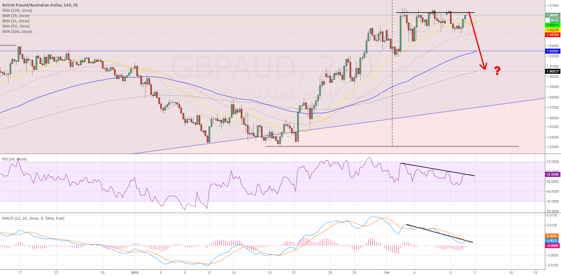 GBPAUD Divergence?