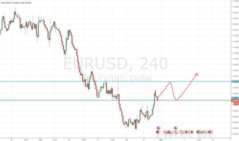 EURUSD: покупка евродоллара
